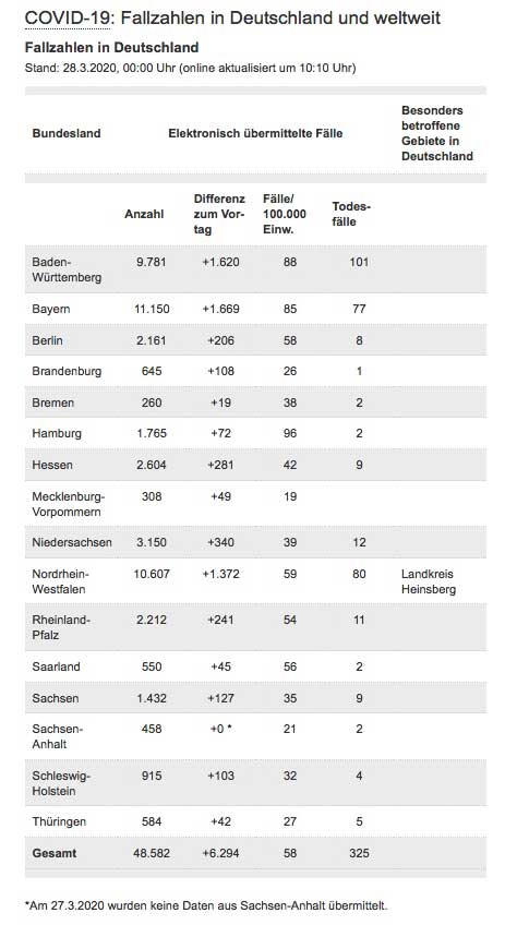 Rki Fallzahlen Karlsruhe